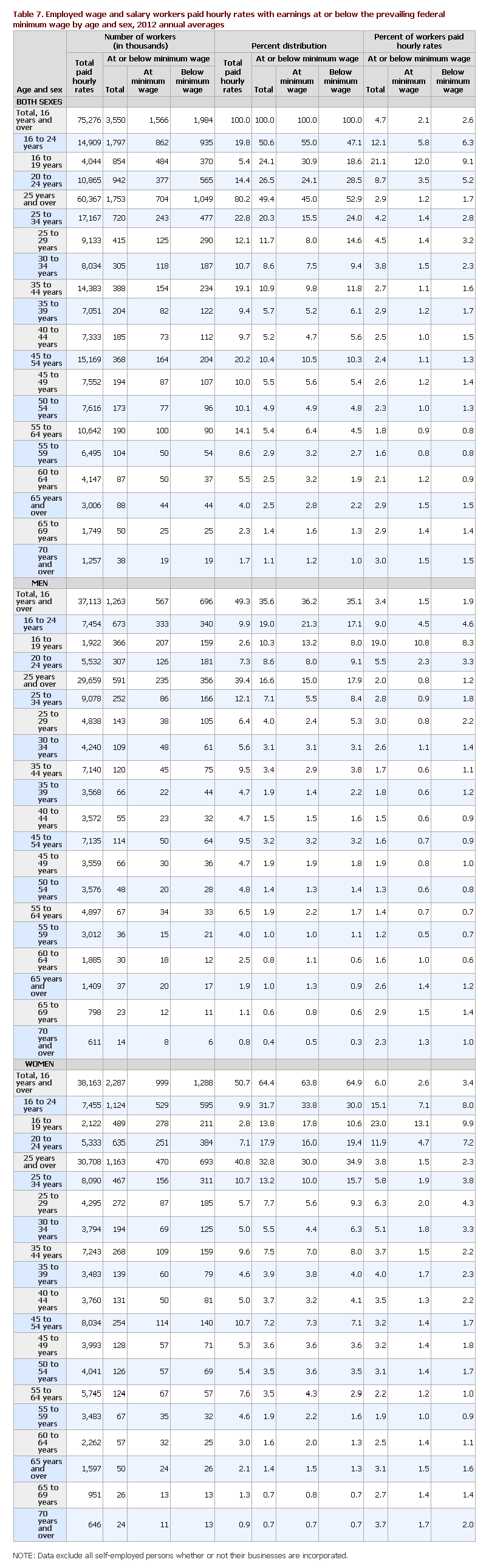 2013 Census Table 7