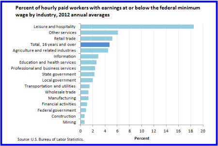 Minimum Wage Bar Chart by Industry
