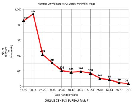 Minimum Wage graph 1 ALL